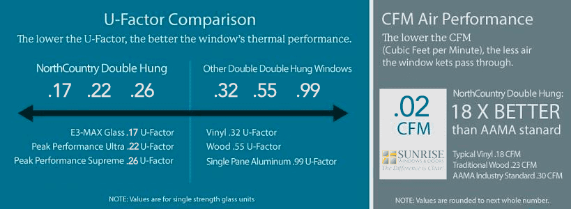 Windows and doors comparison
